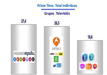 Al final, entre 7 canales sólo marcan 9 décimas de diferencia...